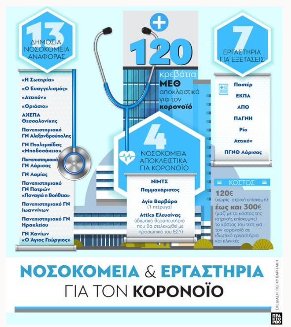 Νοσοκομεία και εργαστήρια για τον Κοροναϊο – Το infographic του ΑΠΕ-ΜΠΕ για τη νόσο Covid-19