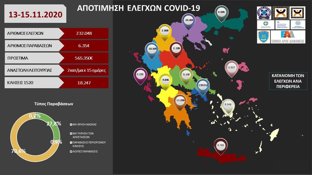 232.048 έλεγχοι για τα μέτρα covid-19 πραγματοποιήθηκαν το τριήμερο 13 έως15 Νοεμβρίου -6.354 οι παραβάσεις