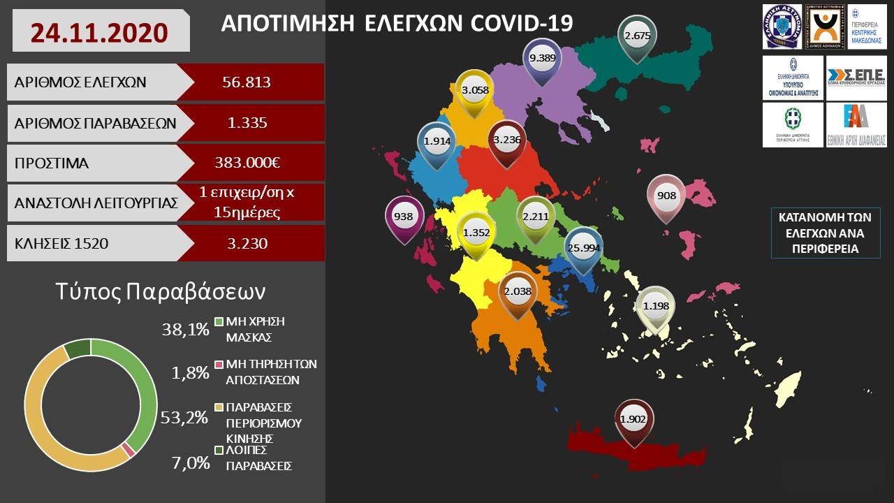 Σαρωτικοί έλεγχοι για τα μέτρα κατά της πανδημίας -Στα 383.000 ευρώ έφτασαν τα πρόστιμα χθες Τρίτη