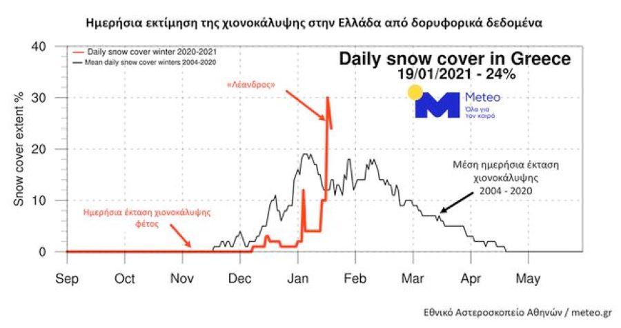 """Meteo: Η κακοκαιρία """"Λέανδρος"""" ανέβασε έως το 30% τη χιονοκάλυψη της χώρας – ΦΩΤΟ από δορυφόρο"""